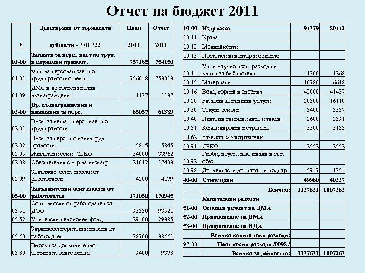 Отчет на бюджет 2011 Делегирани от държавата § План 2011 дейности - 3 01