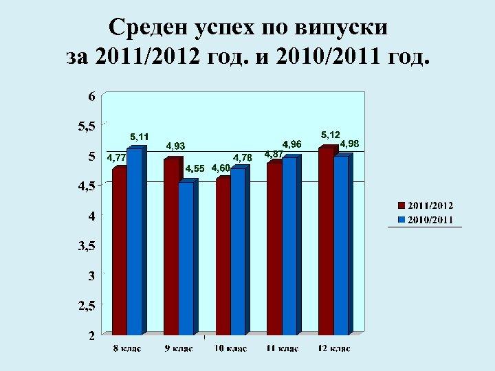 Среден успех по випуски за 2011/2012 год. и 2010/2011 год.