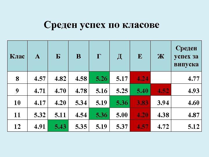 Среден успех по класове Клас Ж Среден успех за випуска А Б В Г