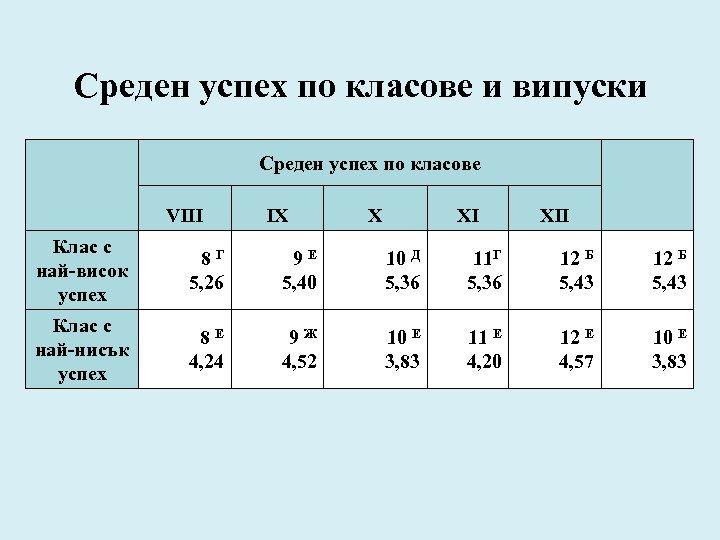 Среден успех по класове и випуски Среден успех по класове VIII IX X XI