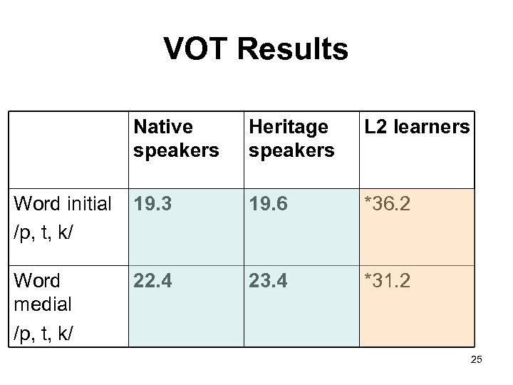 VOT Results Native speakers Heritage speakers L 2 learners Word initial /p, t, k/