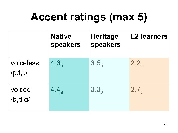 Accent ratings (max 5) Native speakers Heritage speakers L 2 learners voiceless /p, t,