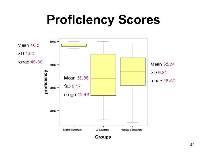 Proficiency Scores Mean 48. 5 SD 1. 00 range 45 -50 Mean 35. 34