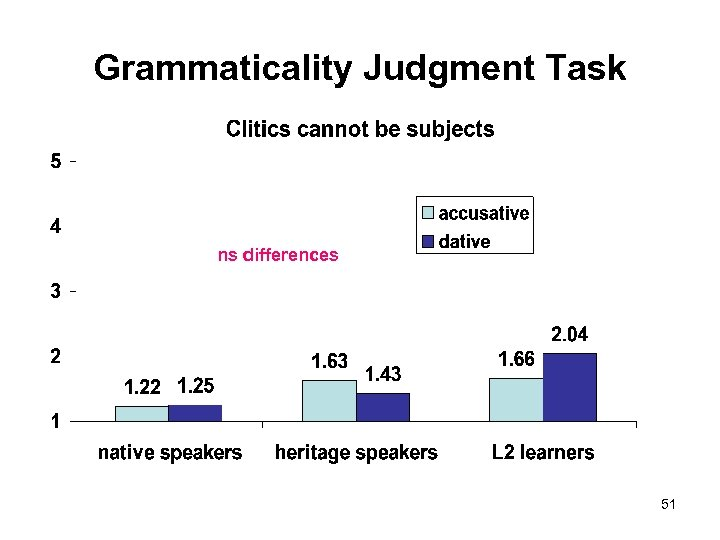 Grammaticality Judgment Task ns differences 51