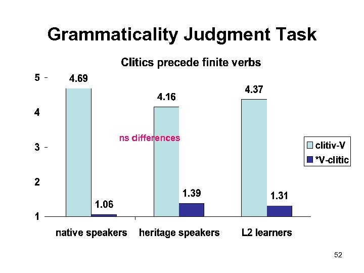 Grammaticality Judgment Task ns differences 52