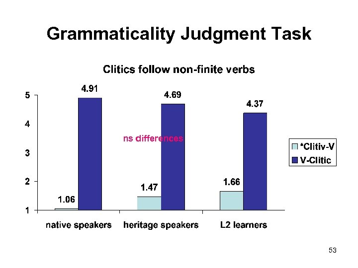 Grammaticality Judgment Task ns differences 53