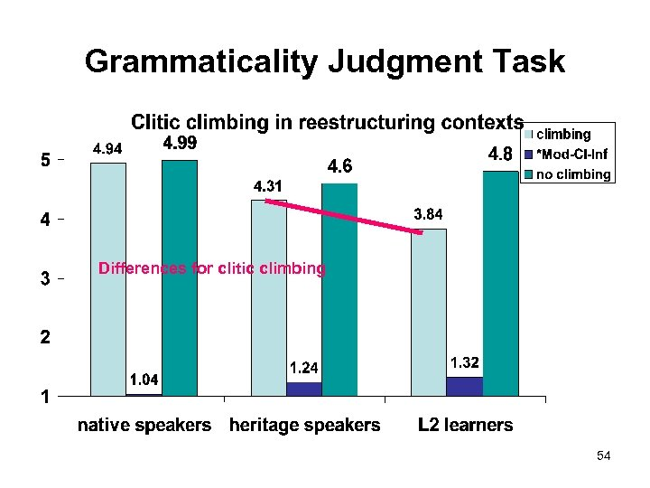 Grammaticality Judgment Task Differences for clitic climbing 54