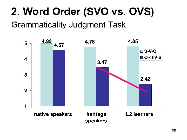 2. Word Order (SVO vs. OVS) Grammaticality Judgment Task 55