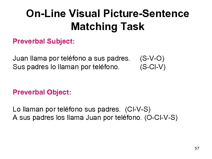 On-Line Visual Picture-Sentence Matching Task Preverbal Subject: Juan llama por teléfono a sus padres.