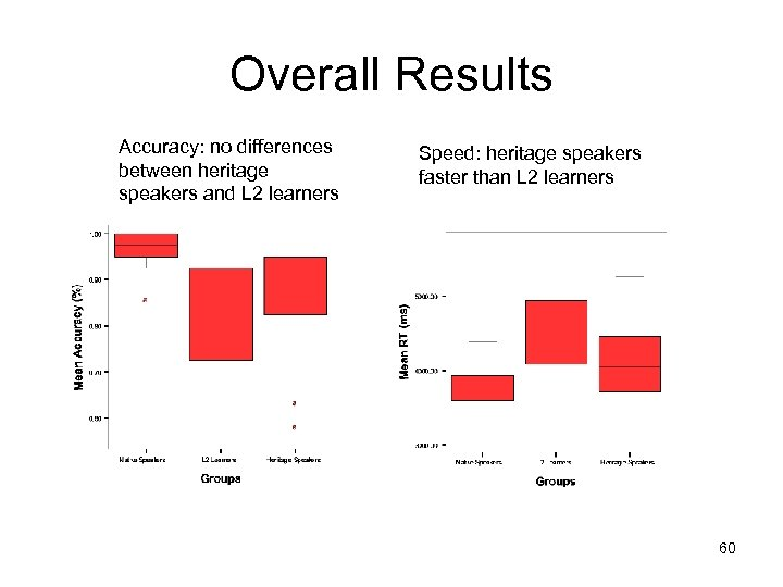 Overall Results Accuracy: no differences between heritage speakers and L 2 learners Speed: heritage