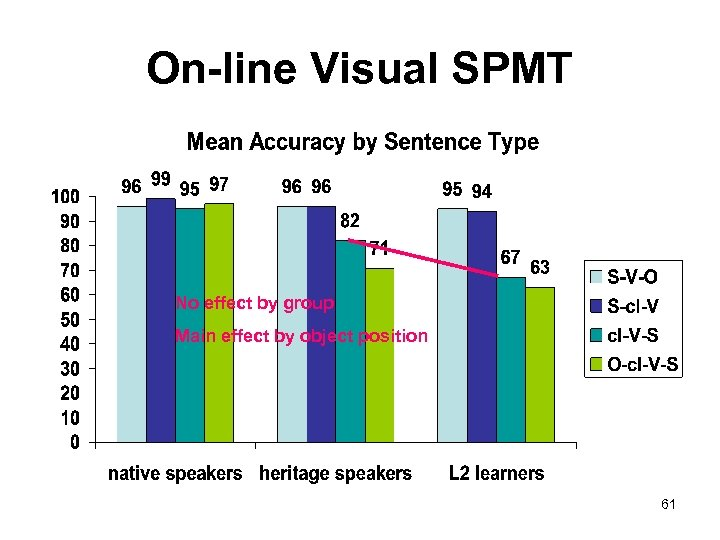 On-line Visual SPMT No effect by group Main effect by object position 61