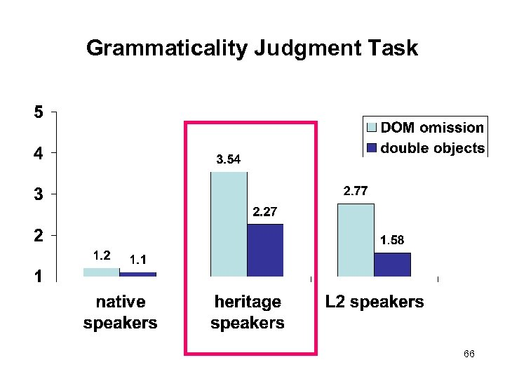 Grammaticality Judgment Task 66