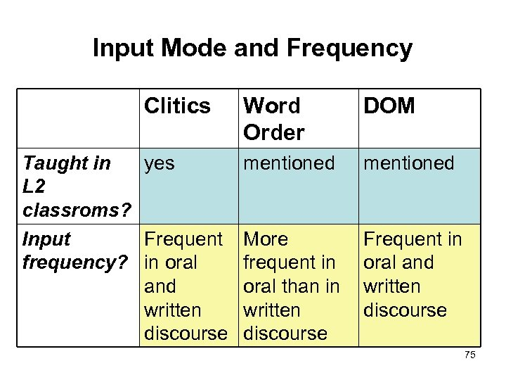Input Mode and Frequency Clitics Taught in yes L 2 classroms? Input Frequent frequency?
