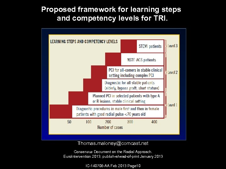Proposed framework for learning steps and competency levels for TRI. Thomas. maloney@comcast. net Consensus