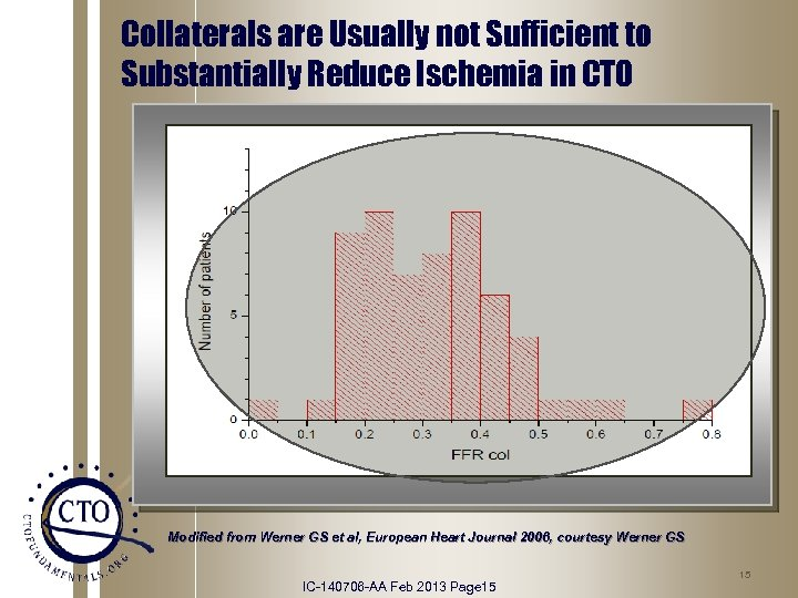 Collaterals are Usually not Sufficient to Substantially Reduce Ischemia in CTO Modified from Werner