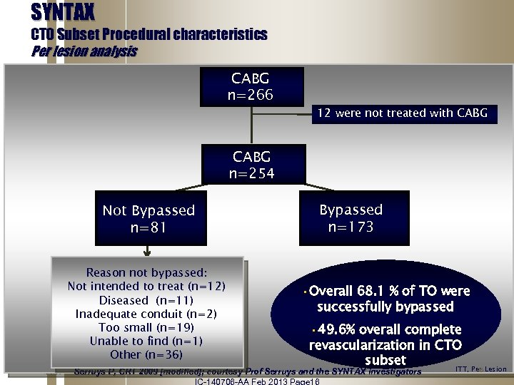 SYNTAX CTO Subset Procedural characteristics Per lesion analysis CABG n=266 12 were not treated