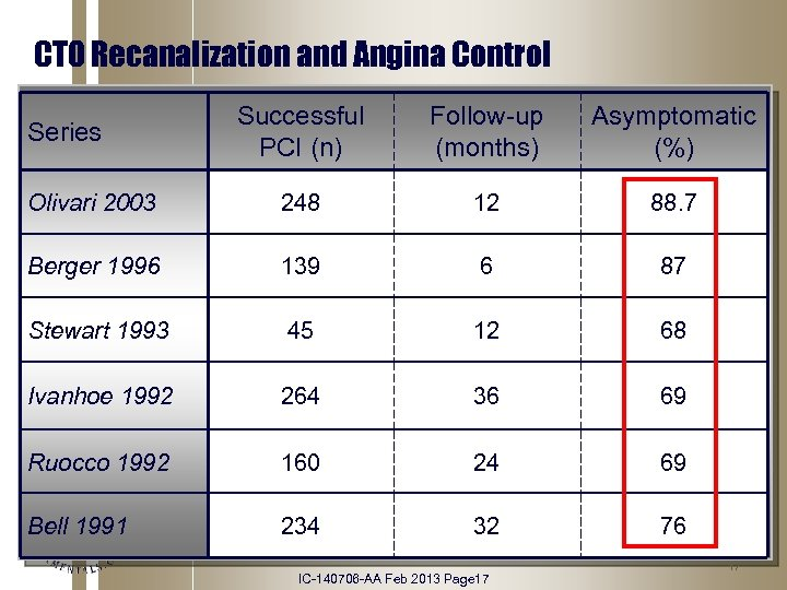CTO Recanalization and Angina Control Successful PCI (n) Follow-up (months) Asymptomatic (%) Olivari 2003