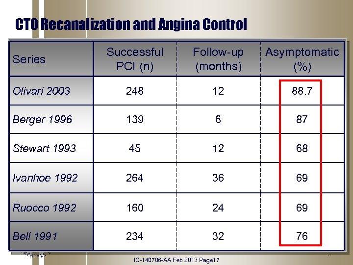 CTO Recanalization and Angina Control Successful PCI (n) Follow-up (months) Asymptomatic (%) Olivari 2003