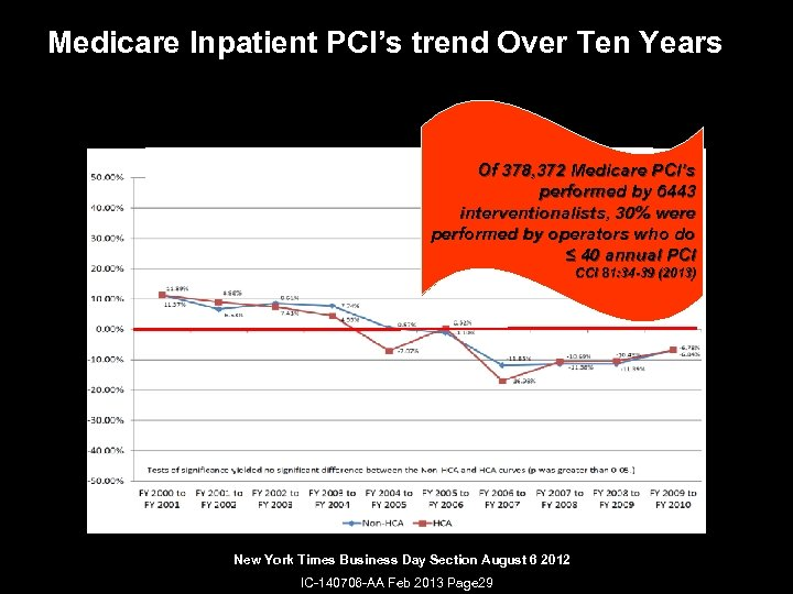 Medicare Inpatient PCI's trend Over Ten Years Of 378, 372 Medicare PCI's performed by