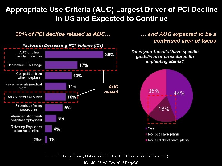 Appropriate Use Criteria (AUC) Largest Driver of PCI Decline in US and Expected to