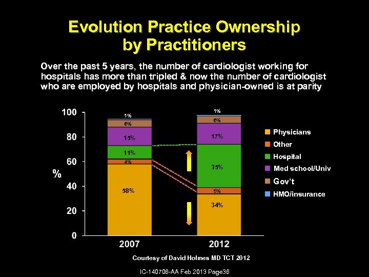 Evolution Practice Ownership by Practitioners Over the past 5 years, the number of cardiologist