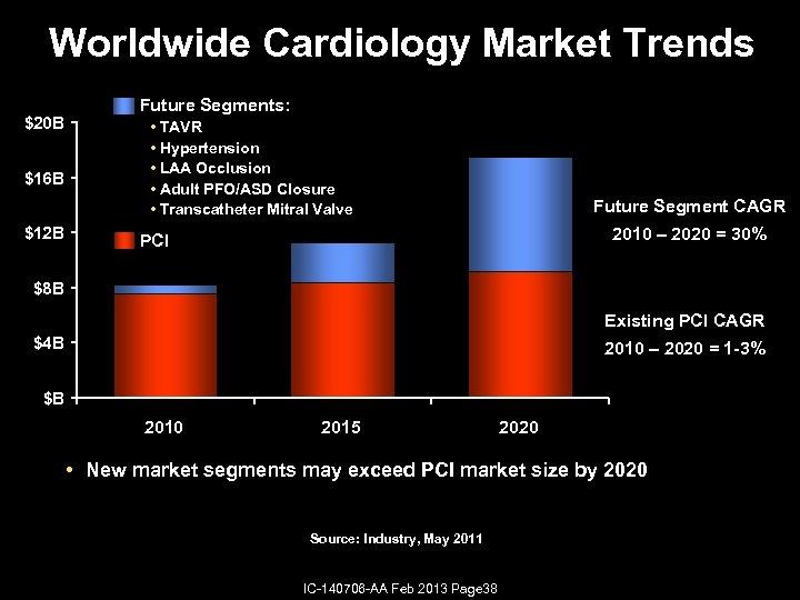 Worldwide Cardiology Market Trends $20 B $16 B $12 B Future Segments: • TAVR