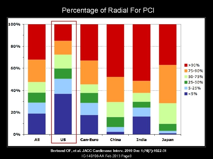 Percentage of Radial For PCI Bertrand OF, et al. JACC Cardiovasc Interv. 2010 Dec