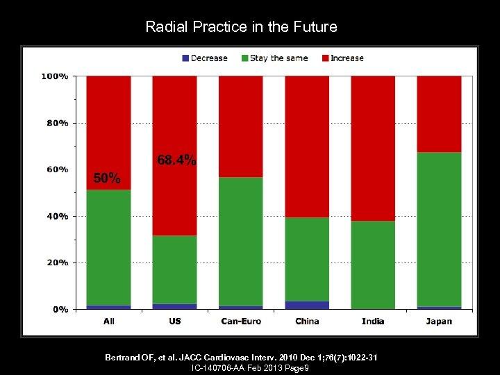 Radial Practice in the Future 68. 4% 50% Bertrand OF, et al. JACC Cardiovasc