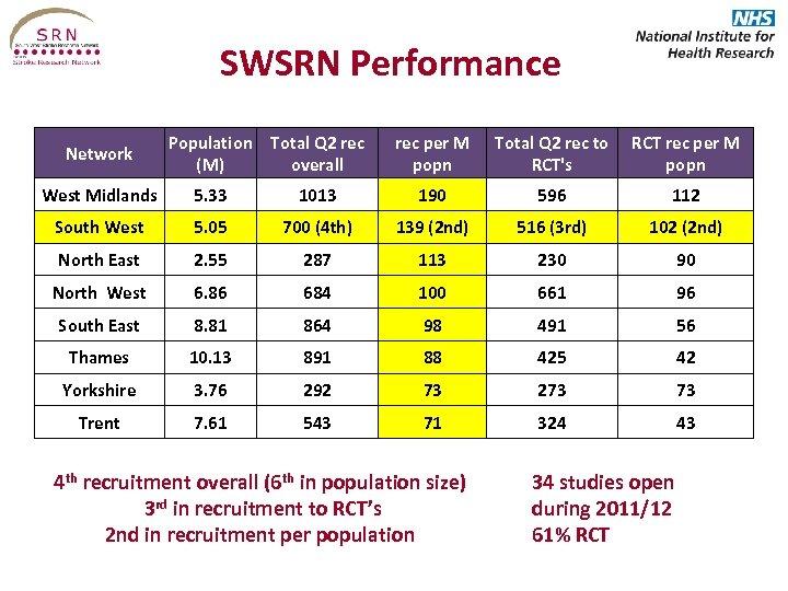 SWSRN Performance Network Population Total Q 2 rec (M) overall rec per M popn