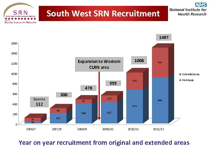 South West SRN Recruitment SW SRN Recruitment Summary 1497 1600 1400 Expansion to Western