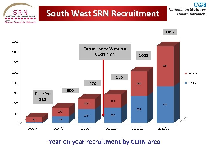 South West SRN Recruitment SW SRN Recruitment Summary per CLRN 1497 1600 Expansion to