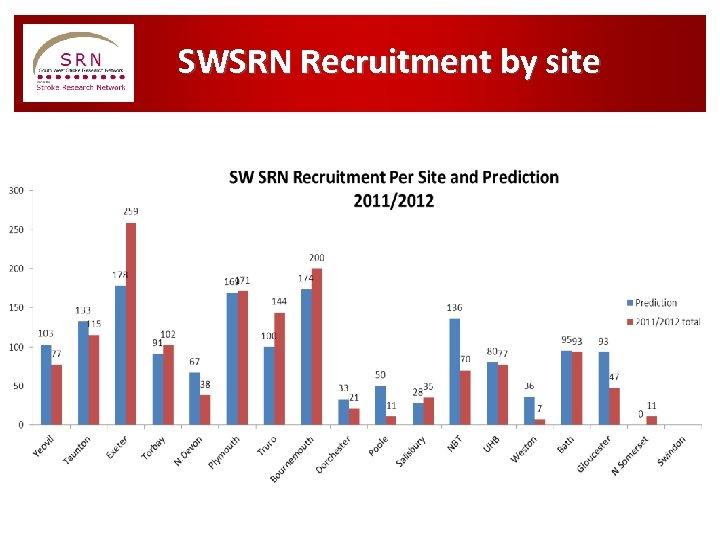 SWSRN Recruitment by site