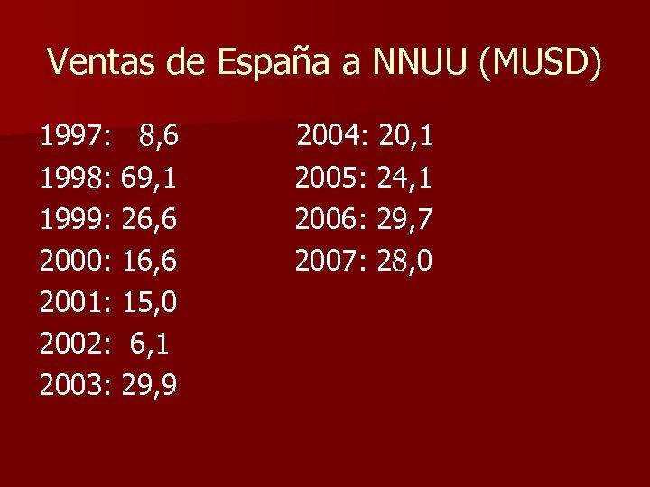 Ventas de España a NNUU (MUSD) 1997: 8, 6 1998: 69, 1 1999: 26,