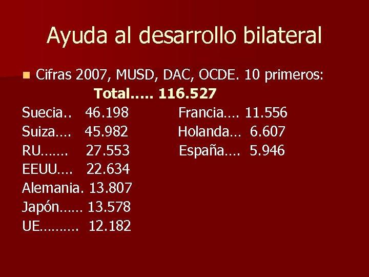 Ayuda al desarrollo bilateral Cifras 2007, MUSD, DAC, OCDE. 10 primeros: Total…. . 116.