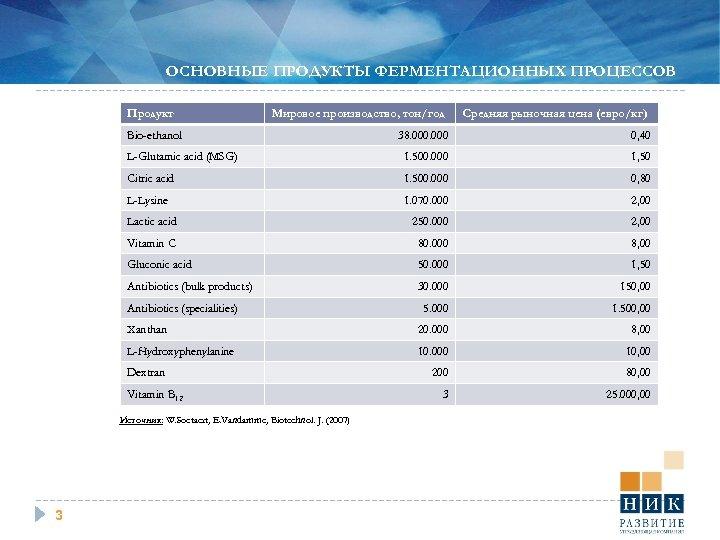 ОСНОВНЫЕ ПРОДУКТЫ ФЕРМЕНТАЦИОННЫХ ПРОЦЕССОВ Продукт Мировое производство, тон/год Bio-ethanol Средняя рыночная цена (евро/кг) 38.