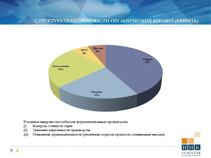 СТРУКТУРА СЕБЕСТОИМОСТИ ОРГАНИЧЕСКИХ КИСЛОТ (ЕВРОПА) Условия конкурентоспособности ферментационных производств: (i) Контроль стоимости сырья (ii)