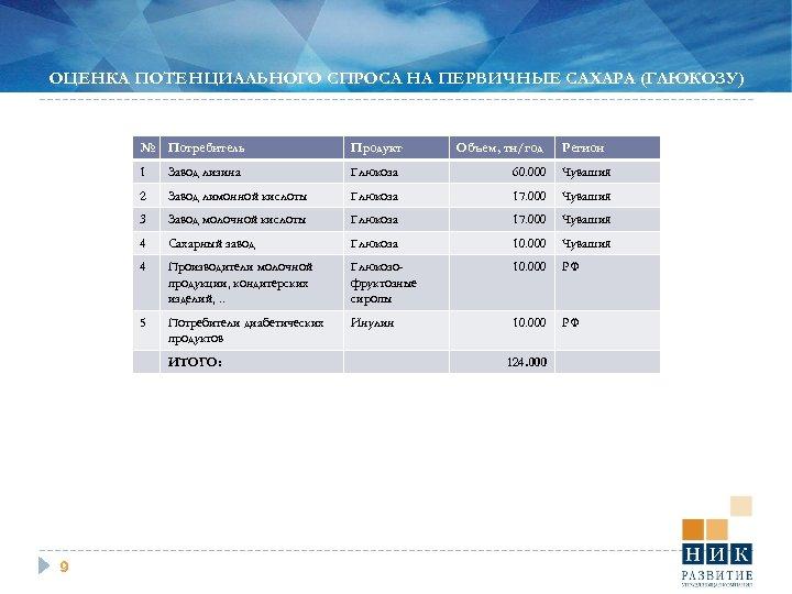 ОЦЕНКА ПОТЕНЦИАЛЬНОГО СПРОСА НА ПЕРВИЧНЫЕ САХАРА (ГЛЮКОЗУ) № Потребитель Продукт 1 Завод лизина Глюкоза