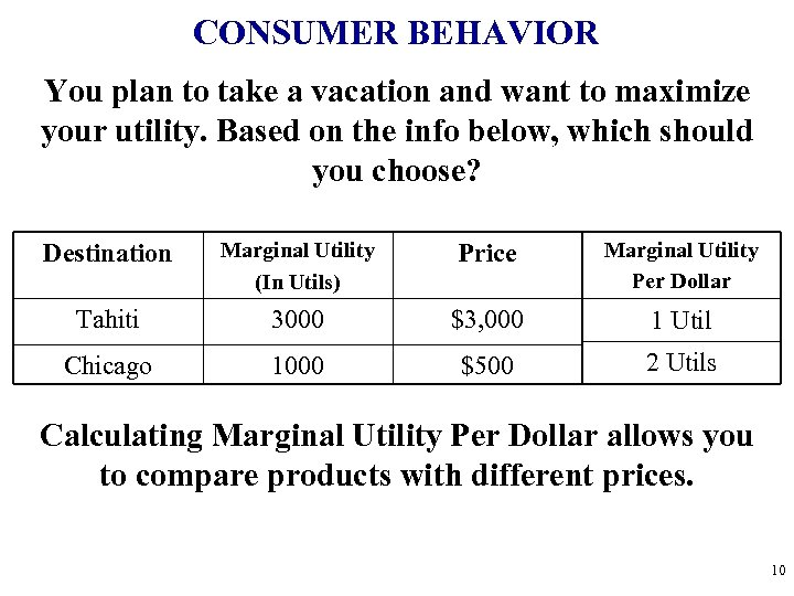 CONSUMER BEHAVIOR You plan to take a vacation and want to maximize your utility.
