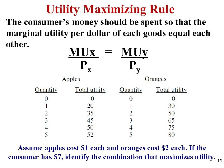 Utility Maximizing Rule The consumer's money should be spent so that the marginal utility