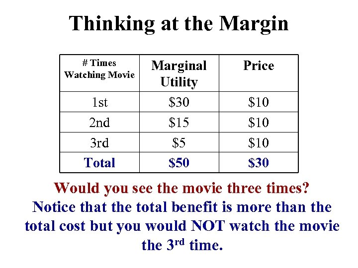 Thinking at the Margin # Times Watching Movie 1 st 2 nd 3 rd