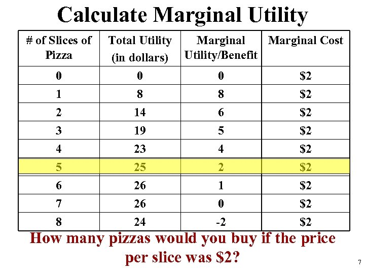 Calculate Marginal Utility # of Slices of Pizza 0 1 Total Utility (in dollars)