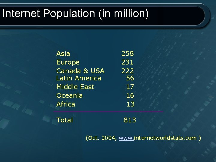 Internet Population (in million) Asia 258 Europe 231 Canada & USA 222 Latin America