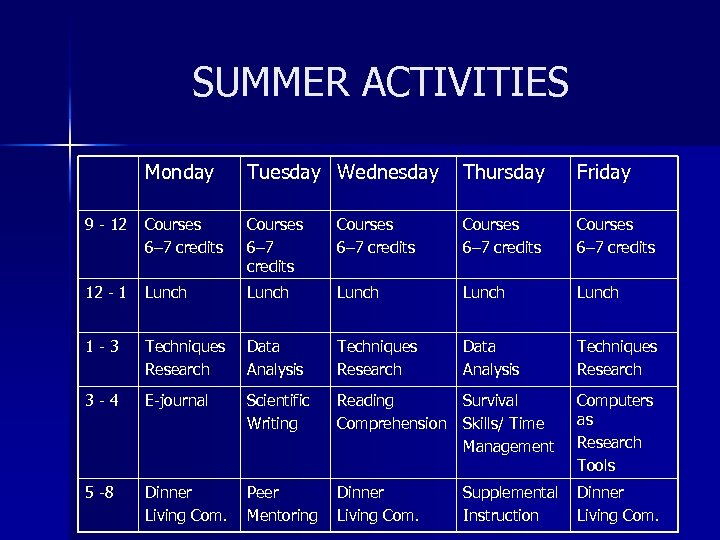 SUMMER ACTIVITIES Monday Tuesday Wednesday Thursday Friday 9 - 12 Courses 6– 7 credits
