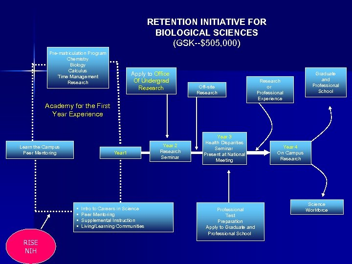RETENTION INITIATIVE FOR BIOLOGICAL SCIENCES (GSK--$505, 000) Pre-matriculation Program Chemistry Biology Calculus Time Management