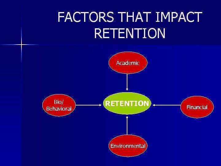 FACTORS THAT IMPACT RETENTION Academic Bio/ Behavioral RETENTION Environmental Financial