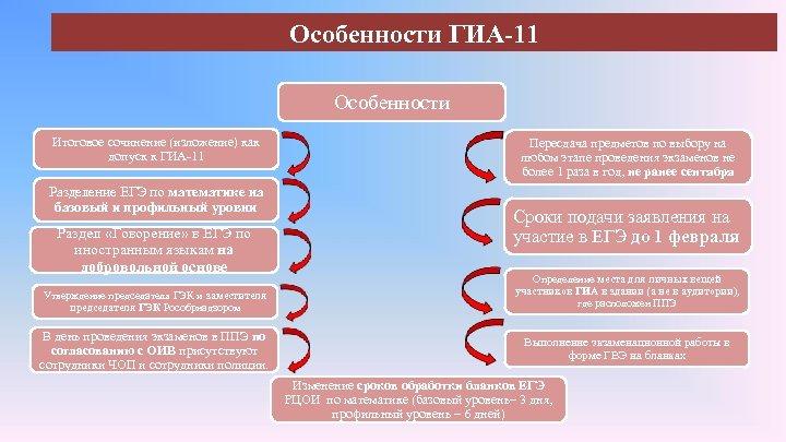 Особенности ГИА-11 Особенности Итоговое сочинение (изложение) как допуск к ГИА-11 Разделение ЕГЭ по математике