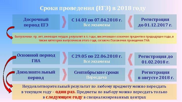 Сроки проведения (ЕГЭ) в 2018 году Досрочный период ЕГЭ С 14. 03 по 07.