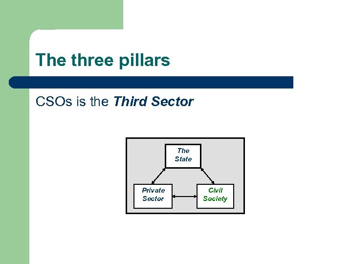 The three pillars CSOs is the Third Sector The State Private Sector Civil Society