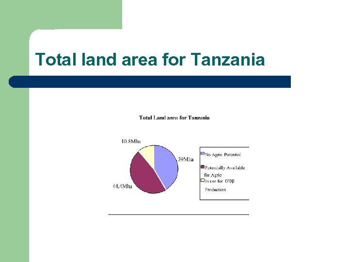Total land area for Tanzania