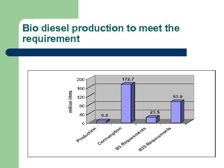 Bio diesel production to meet the requirement